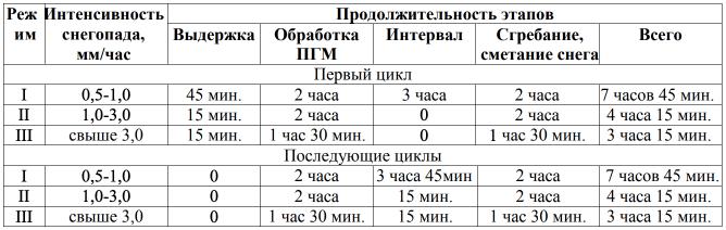Основные показатели технологического процесса снегоочистки при использовании ПГМ по видам и продолжительности